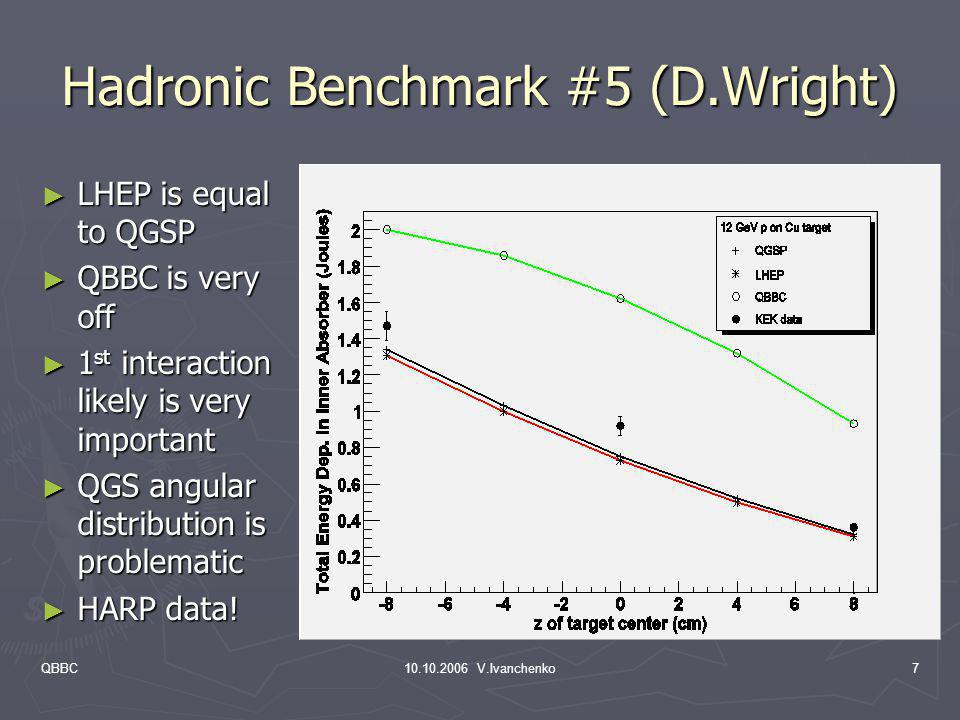 Hadronic Benchmark #5 (D.Wright)