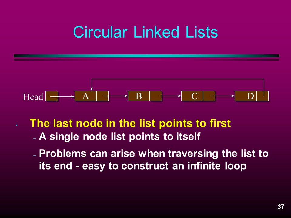 Circular Linked Lists The last node in the list points to first