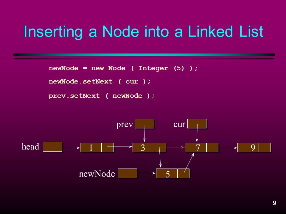 Inserting a Node into a Linked List