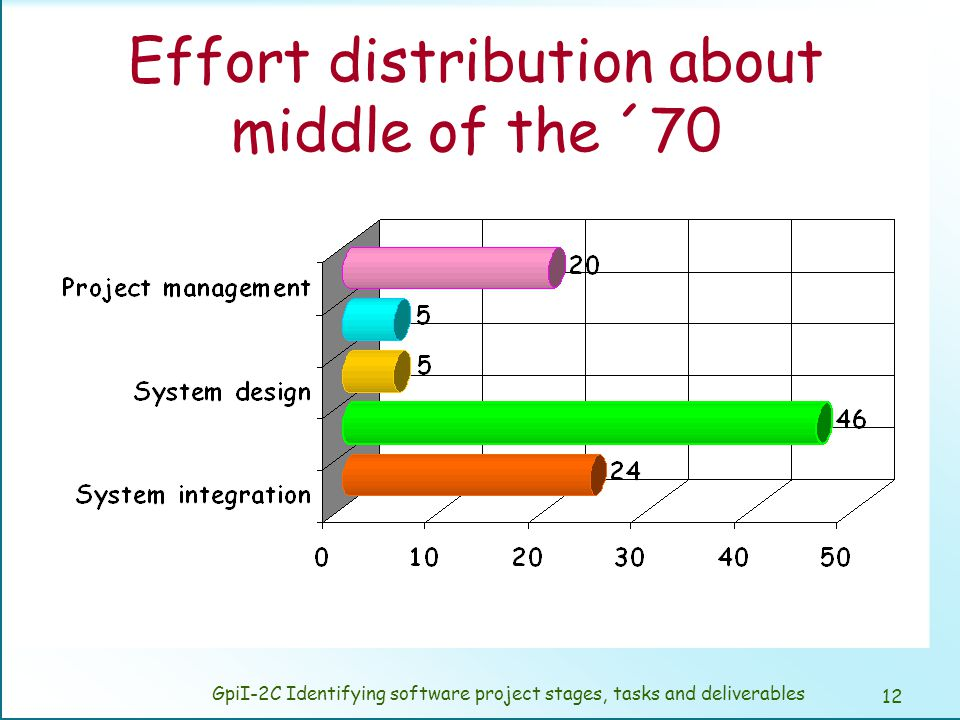 Effort distribution at beginning of the ´80