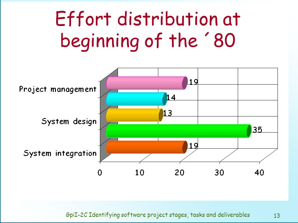 Effort distribution at the end of the ´80