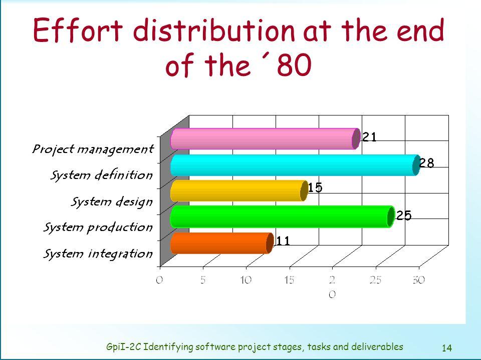 Effort distribution in HP (´96)