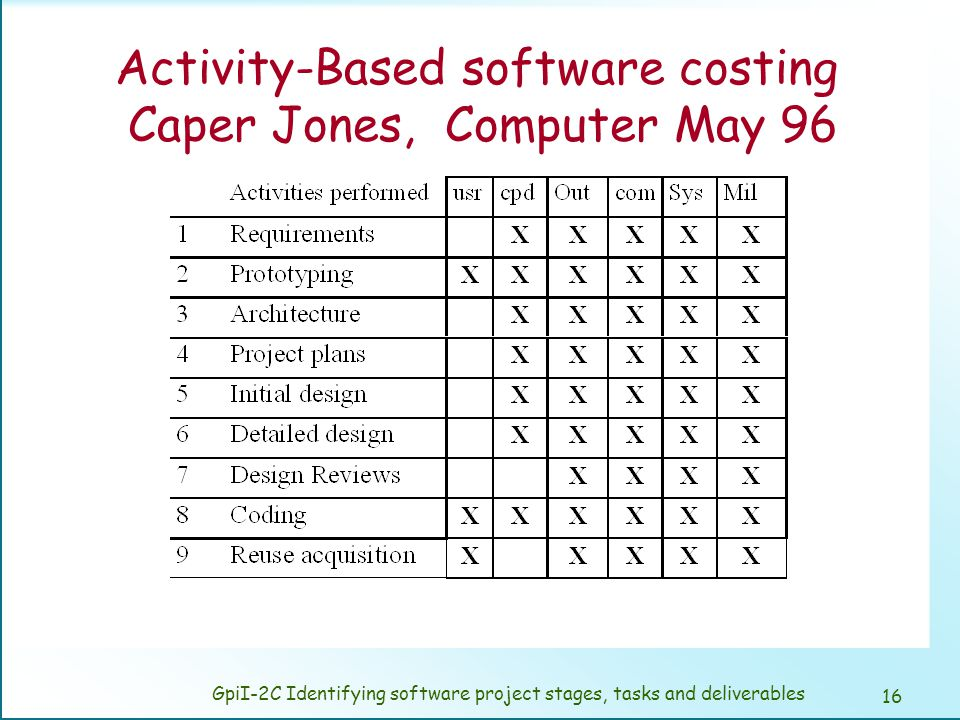 Activity-Based software costing Caper Jones, Computer May 96
