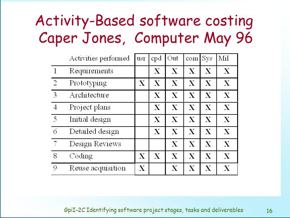 Activity-Based software costing Caper Jones, Computer May 96