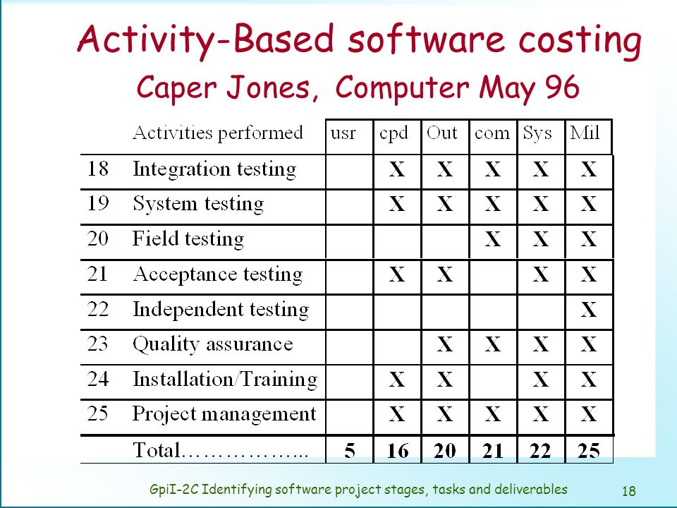Breakdown the software project into tasks.