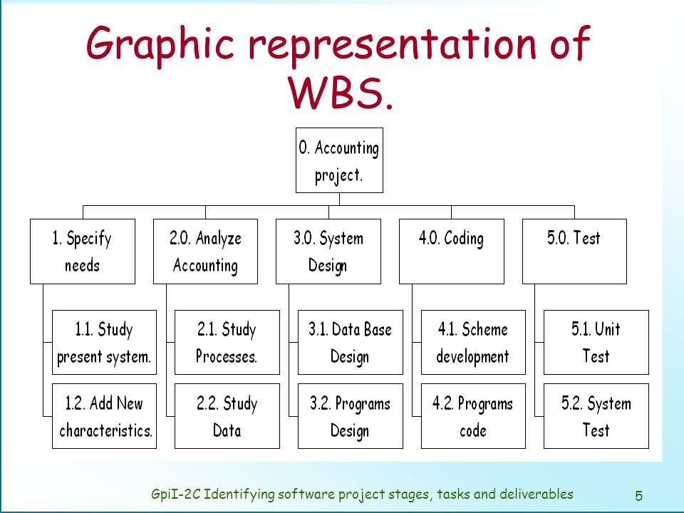 List representation of WBS.