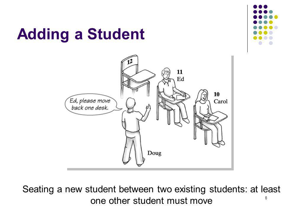 Adding a Student Seating a new student between two existing students: at least one other student must move.