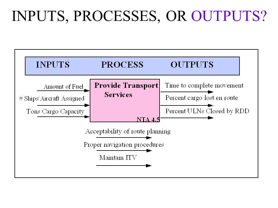 INPUTS, PROCESSES, OR OUTPUTS
