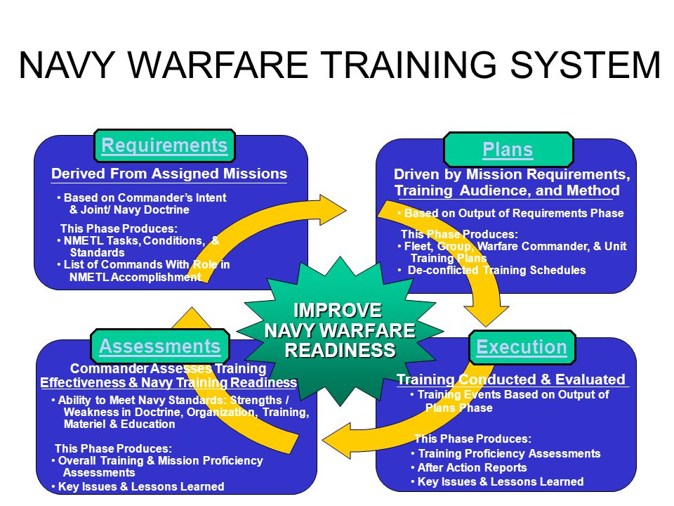 NAVY WARFARE TRAINING SYSTEM