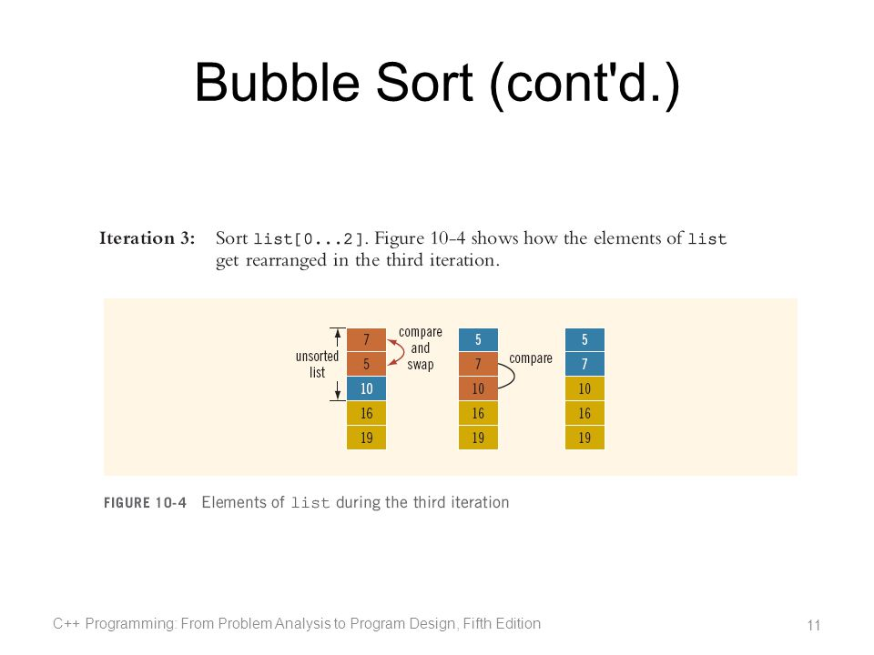 Bubble Sort (cont d.) C++ Programming: From Problem Analysis to Program Design, Fifth Edition