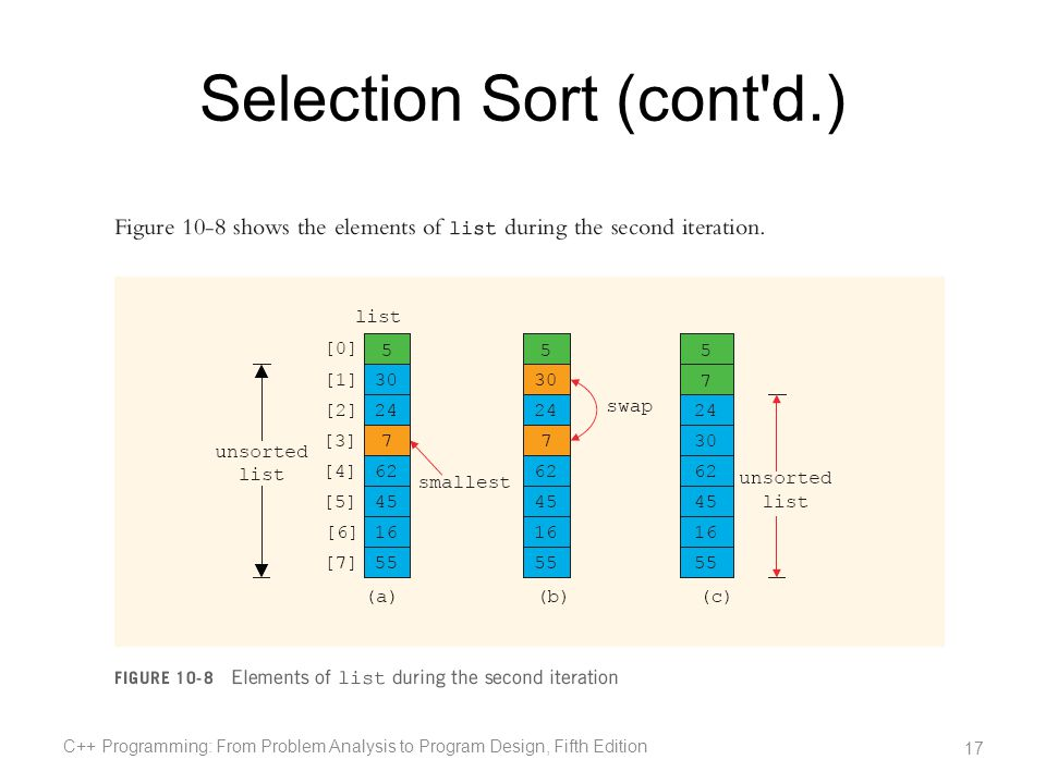Selection Sort (cont d.)