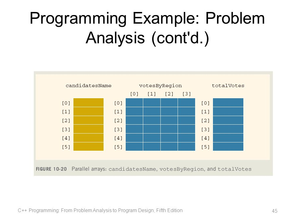 Programming Example: Problem Analysis (cont d.)