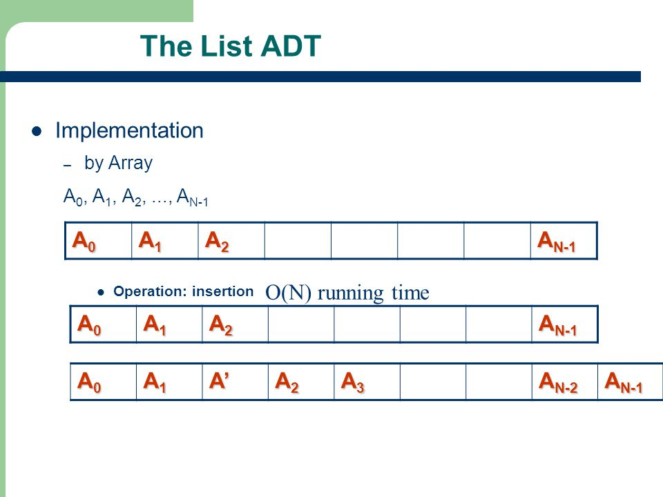 The List ADT Implementation A0 A1 A2 AN-1 O(N) running time A0 A1 A2