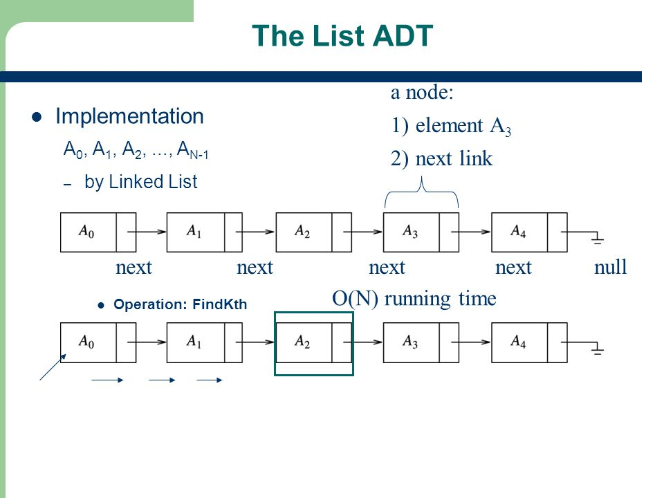 The List ADT a node: element A3 Implementation next link