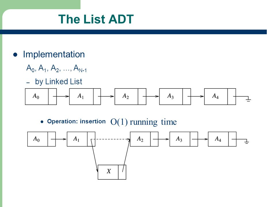 The List ADT Implementation O(1) running time A0, A1, A2, ..., AN-1