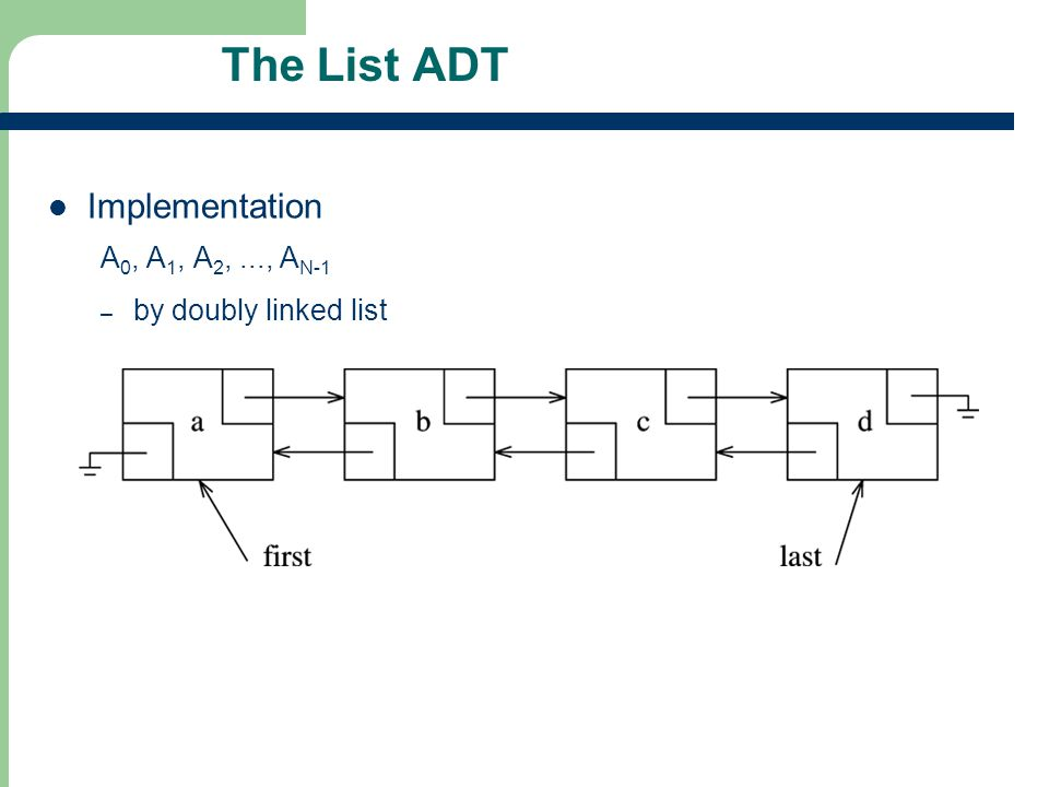 The List ADT Implementation A0, A1, A2, ..., AN-1