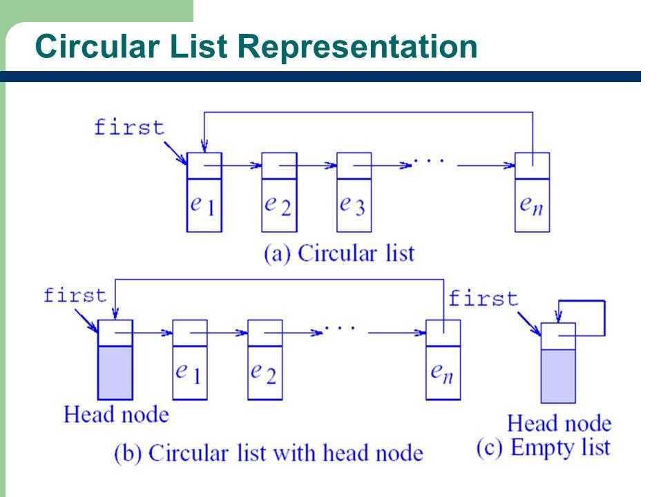 Circular List Representation