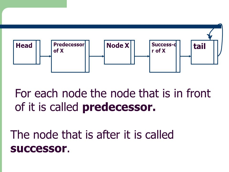 For each node the node that is in front of it is called predecessor.
