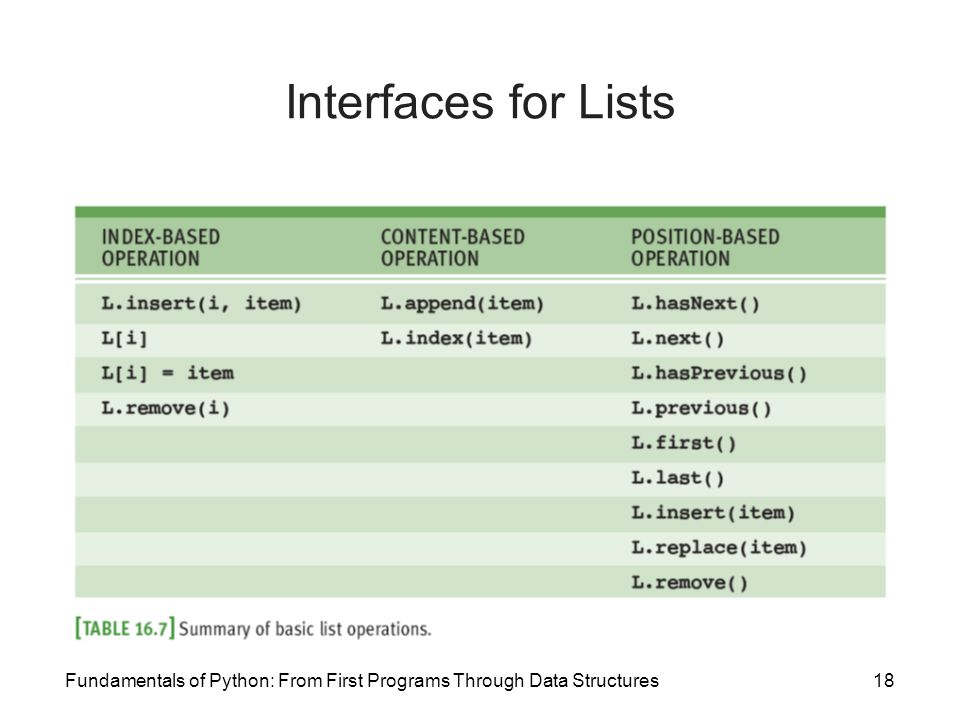 Interfaces for Lists Fundamentals of Python: From First Programs Through Data Structures