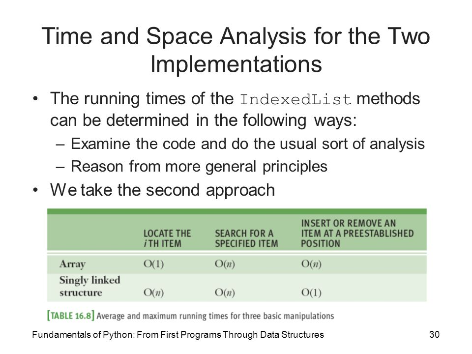 Time and Space Analysis for the Two Implementations
