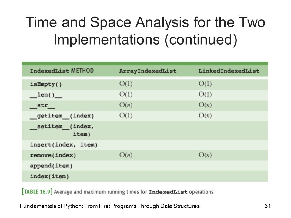 Time and Space Analysis for the Two Implementations (continued)