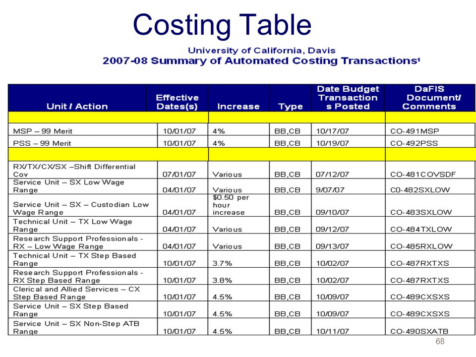 Costing Table
