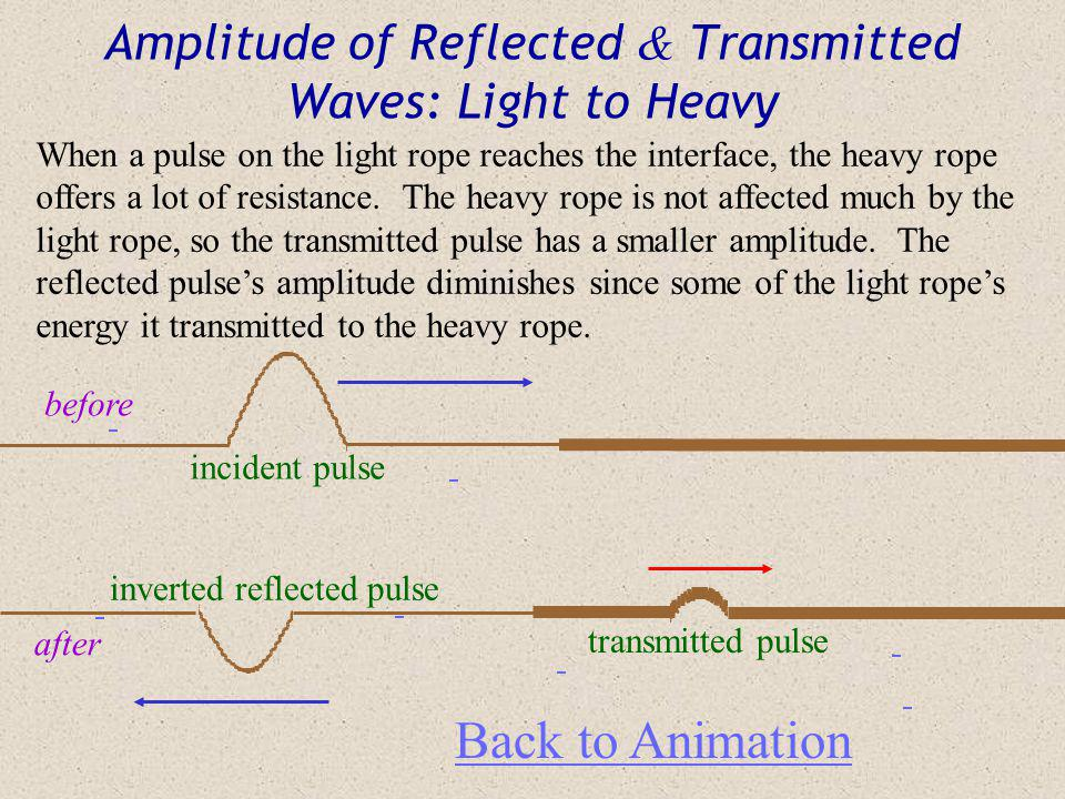 Amplitude of Reflected & Transmitted Waves: Light to Heavy