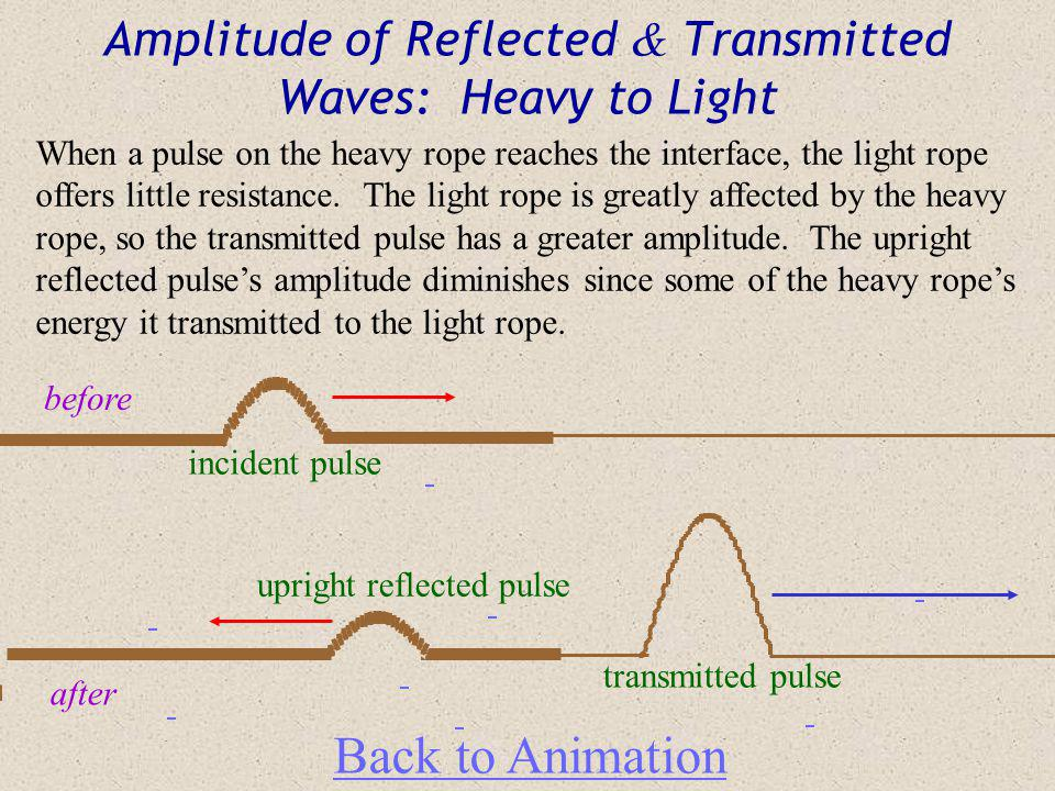 Amplitude of Reflected & Transmitted Waves: Heavy to Light