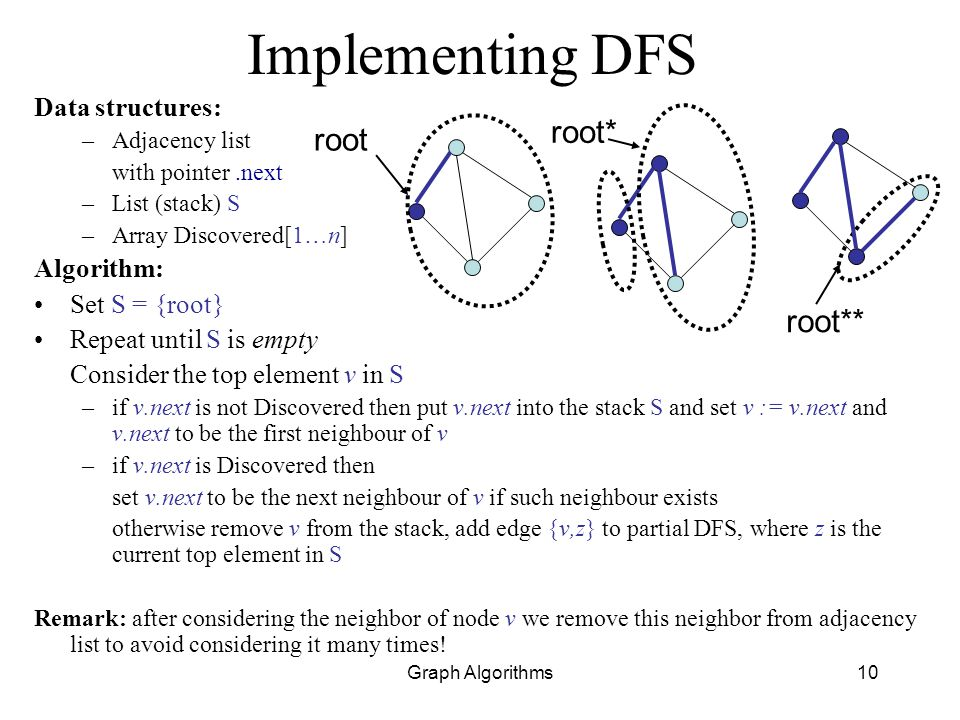 Implementing DFS root* root root** Data structures: Algorithm: