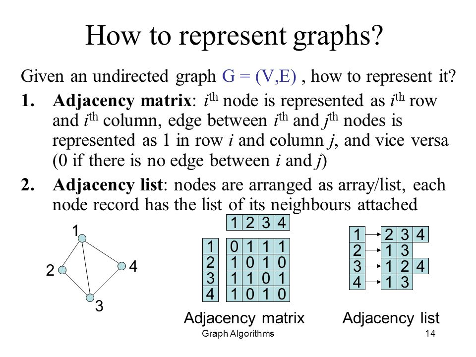 How to represent graphs