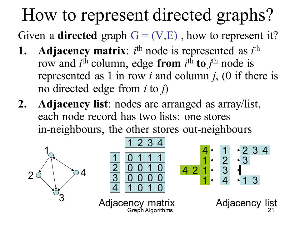 How to represent directed graphs