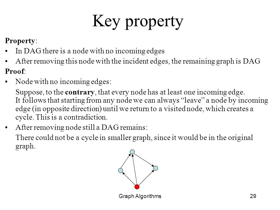 Key property Property: In DAG there is a node with no incoming edges
