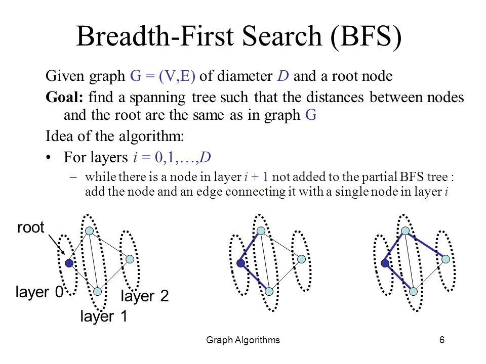 Breadth-First Search (BFS)