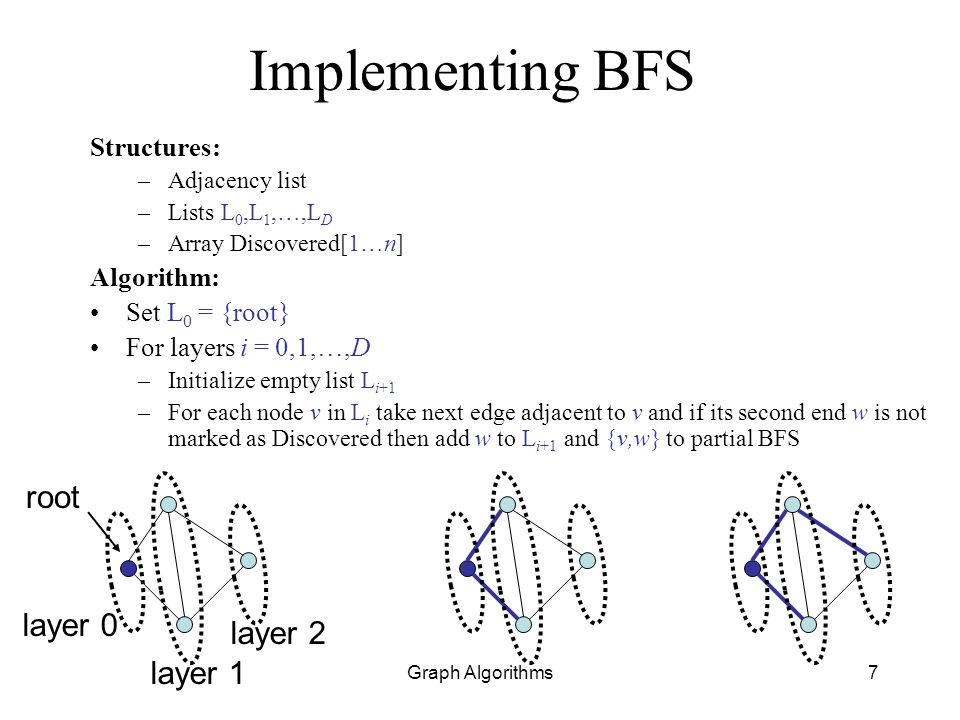 Implementing BFS root layer 0 layer 2 layer 1 Structures: Algorithm:
