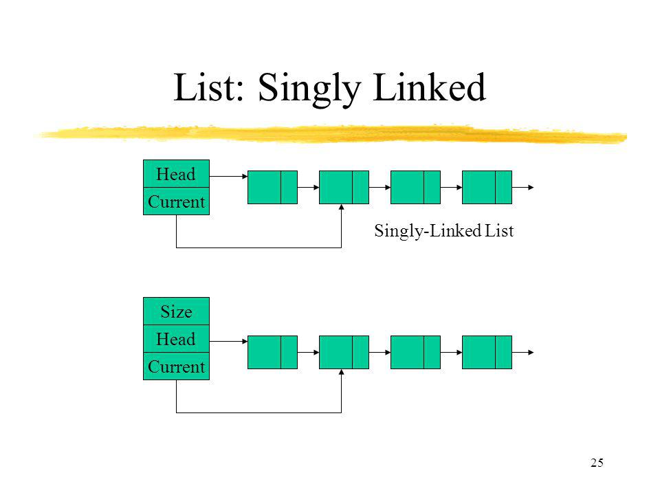 List: Singly Linked Head Current Singly-Linked List Head Current Size