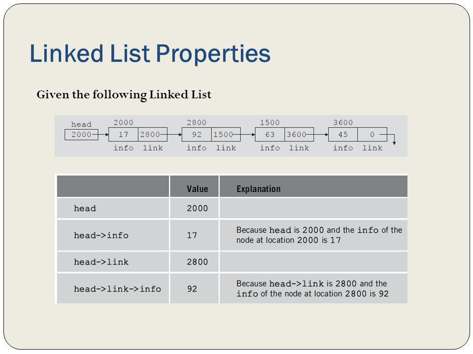 Linked List Properties