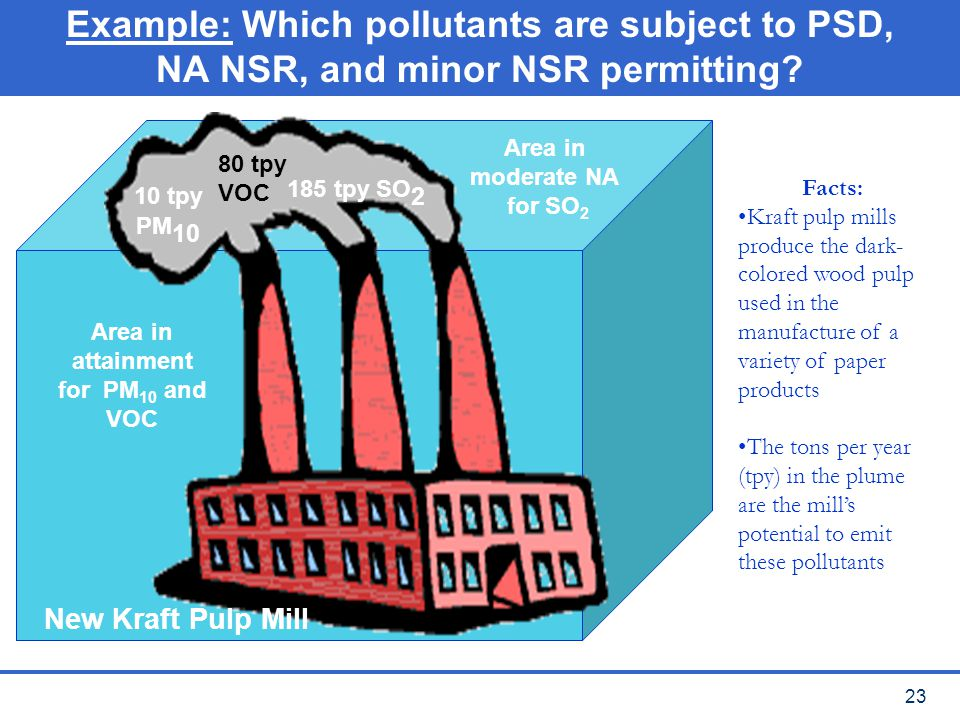 Example: Which pollutants are subject to PSD, NA NSR, and minor NSR permitting