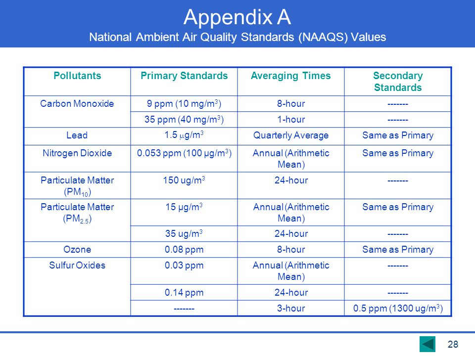 Appendix A National Ambient Air Quality Standards (NAAQS) Values