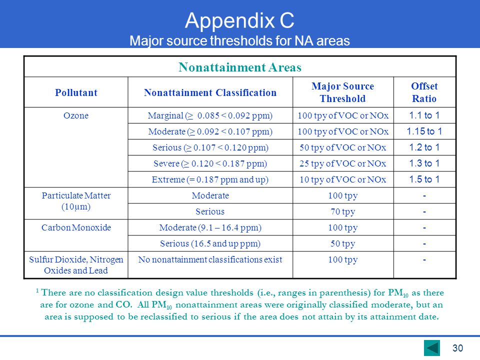 Appendix C Major source thresholds for NA areas