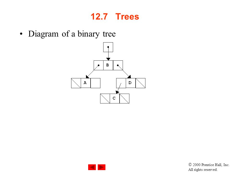 12.7 Trees Diagram of a binary tree