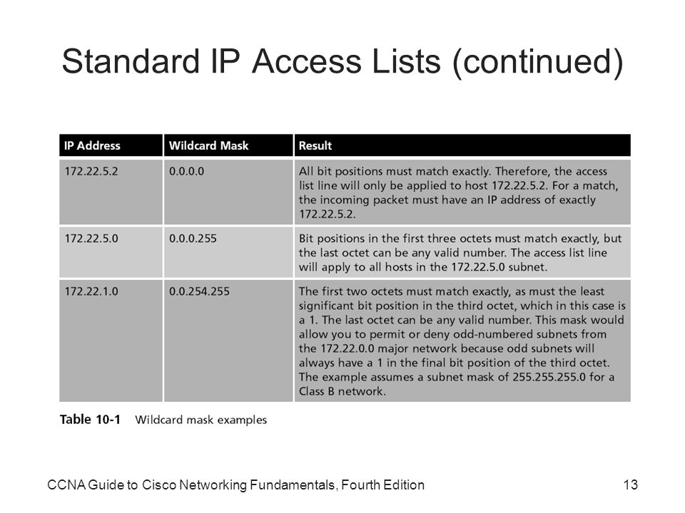 Standard IP Access Lists (continued)