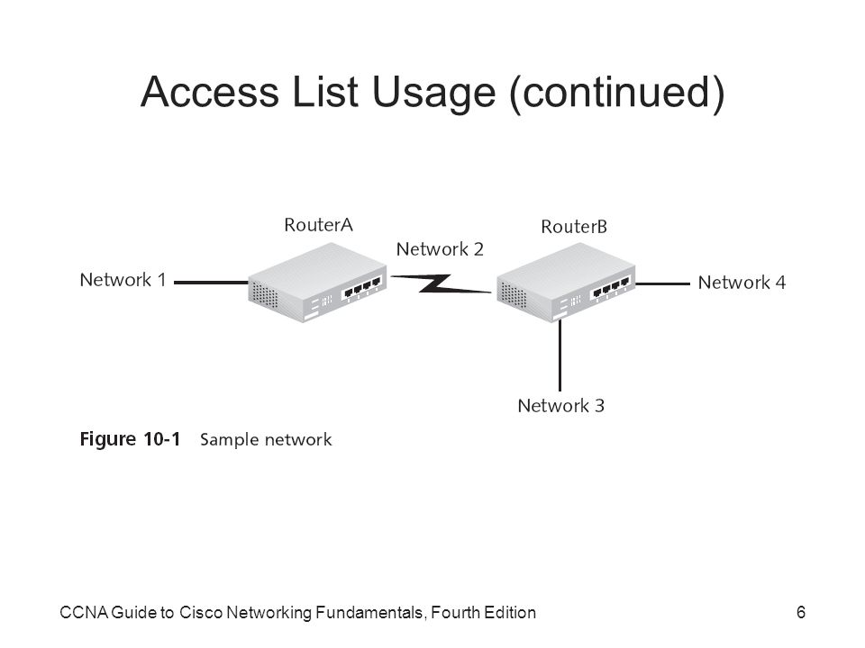 Access List Usage (continued)