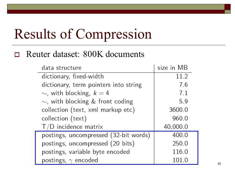 Results of Compression
