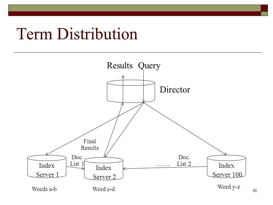 Term Distribution Results Query Director Index Server 1 Index