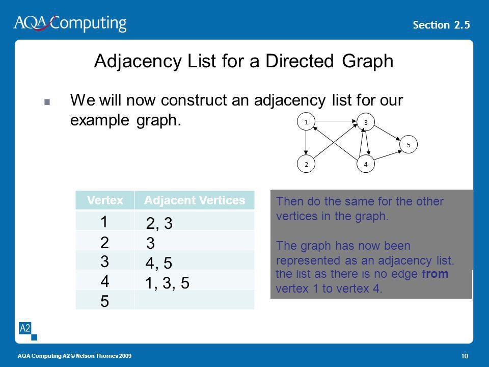 Adjacency List for a Directed Graph