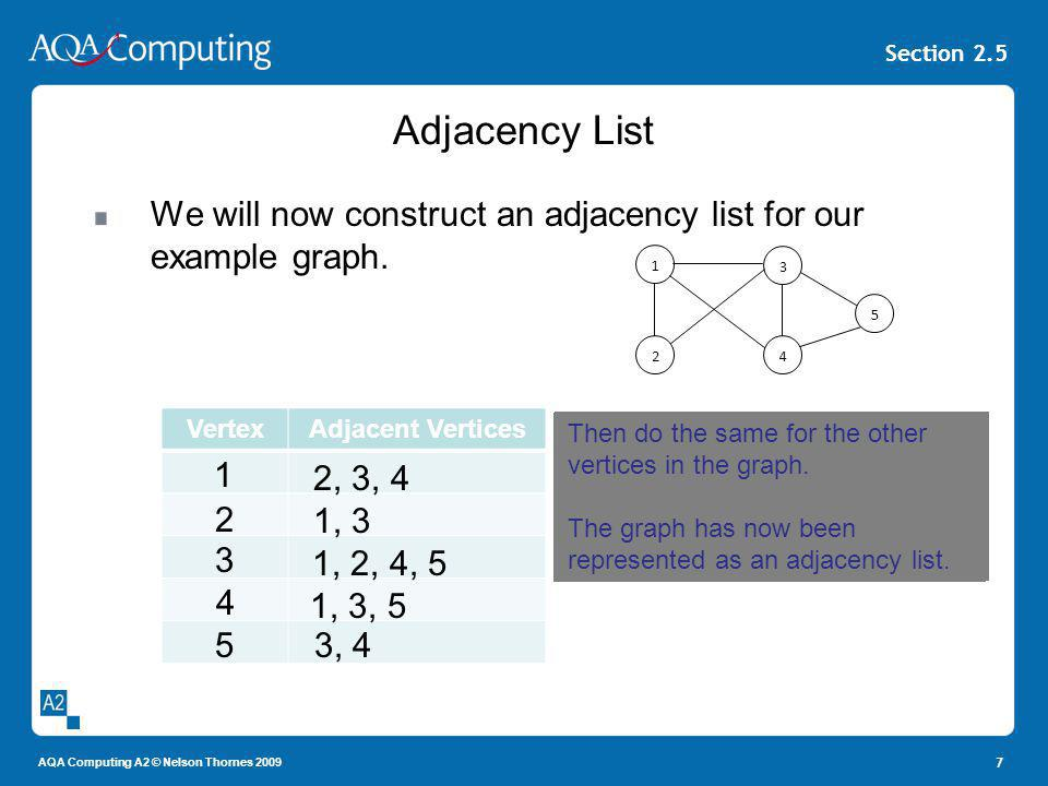 Adjacency List We will now construct an adjacency list for our example graph. 1. 2. 4. 3. 5. Vertex.