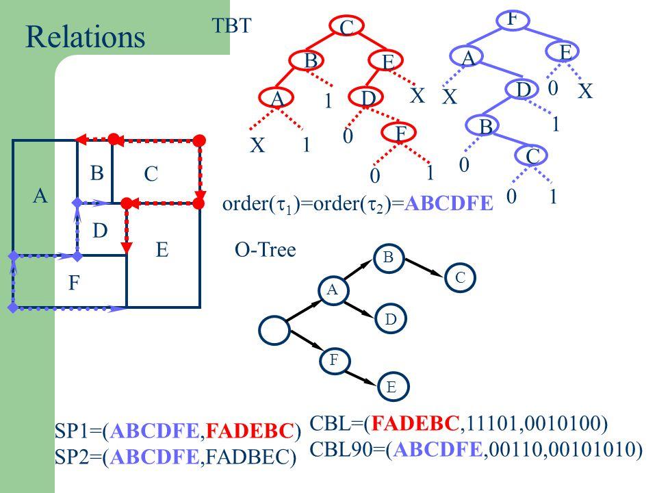 Relations F TBT C B A E D F X 1 order(t1)=order(t2)=ABCDFE A B C D E F