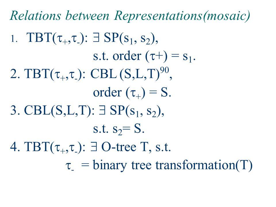 Relations between Representations(mosaic)