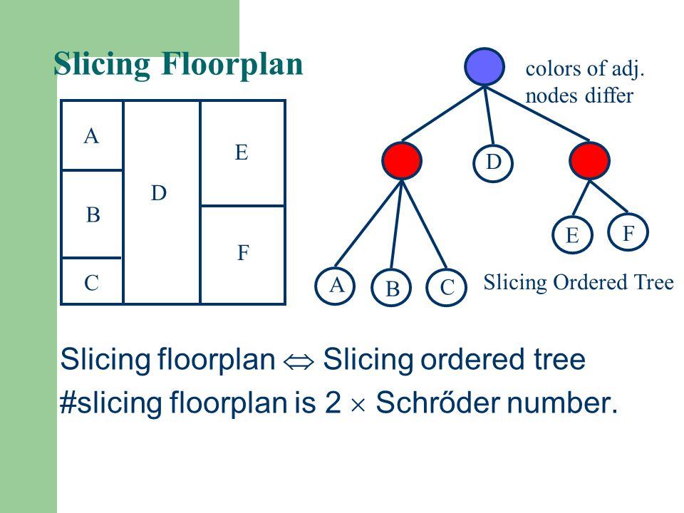 Slicing Floorplan Slicing floorplan  Slicing ordered tree