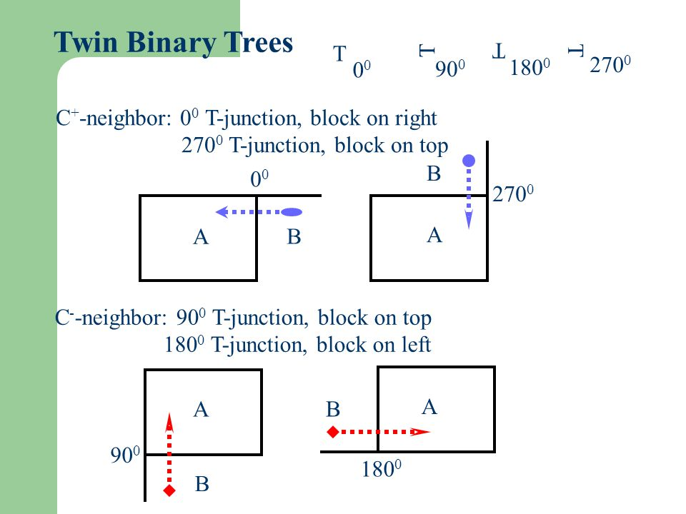 Twin Binary Trees T. T. T. T. 00. 900. 1800. 2700. C+-neighbor: 00 T-junction, block on right.